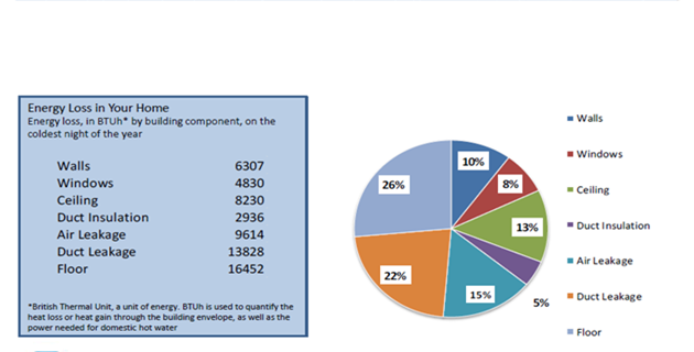 Energy Audit Report - Energy Usage Pie Graph