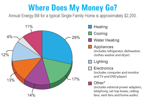 Top 10 summer energy saving tips eco performance builders residential energy usage pie graph ccuart Choice Image