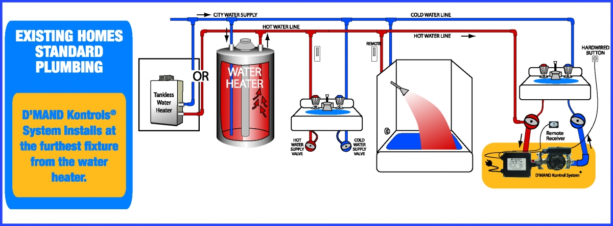 Demand Recirculation How To Conserve Water At Home Eco